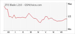 Gráfico de los cambios de popularidad ZTE Blade L210