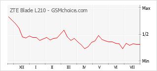 Le graphique de popularité de ZTE Blade L210