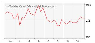 Gráfico de los cambios de popularidad T-Mobile Revvl 5G