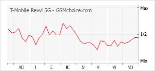 手机声望改变图表 T-Mobile Revvl 5G