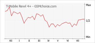 Gráfico de los cambios de popularidad T-Mobile Revvl 4+