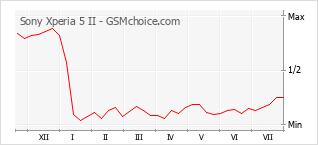 Populariteit van de telefoon: diagram Sony Xperia 5 II
