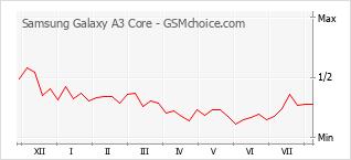 Populariteit van de telefoon: diagram Samsung Galaxy A3 Core