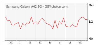 Popularity chart of Samsung Galaxy A42 5G