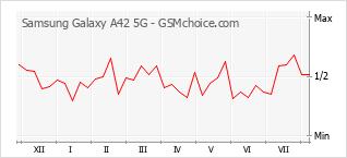Grafico di modifiche della popolarità del telefono cellulare Samsung Galaxy A42 5G