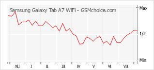Traçar mudanças de populariedade do telemóvel Samsung Galaxy Tab A7 WiFi