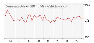 Traçar mudanças de populariedade do telemóvel Samsung Galaxy S20 FE 5G