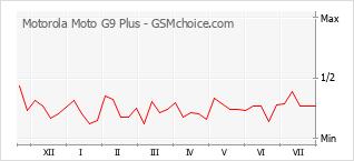 Diagramm der Poplularitätveränderungen von Motorola Moto G9 Plus