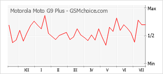 Popularity chart of Motorola Moto G9 Plus