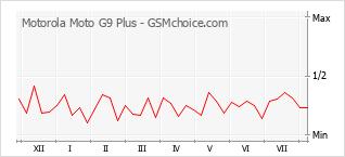Gráfico de los cambios de popularidad Motorola Moto G9 Plus