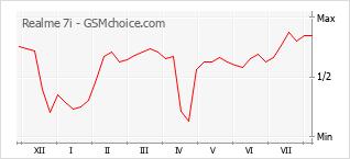 Gráfico de los cambios de popularidad Realme 7i