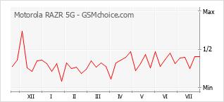 Diagramm der Poplularitätveränderungen von Motorola RAZR 5G