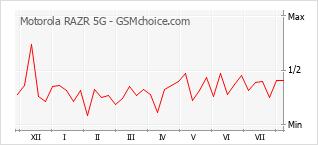 Gráfico de los cambios de popularidad Motorola RAZR 5G
