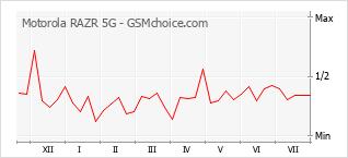 Populariteit van de telefoon: diagram Motorola RAZR 5G
