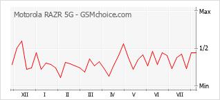 Диаграмма изменений популярности телефона Motorola RAZR 5G
