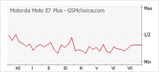 Gráfico de los cambios de popularidad Motorola Moto E7 Plus