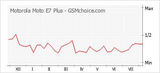 Le graphique de popularité de Motorola Moto E7 Plus