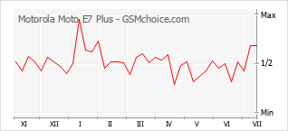 Populariteit van de telefoon: diagram Motorola Moto E7 Plus