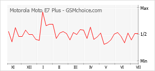 Диаграмма изменений популярности телефона Motorola Moto E7 Plus