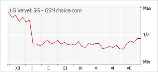 Gráfico de los cambios de popularidad LG Velvet 5G