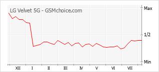 Диаграмма изменений популярности телефона LG Velvet 5G