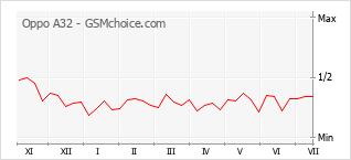 Gráfico de los cambios de popularidad Oppo A32