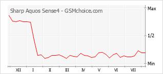 Popularity chart of Sharp Aquos Sense4