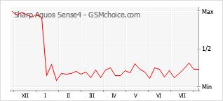 Le graphique de popularité de Sharp Aquos Sense4