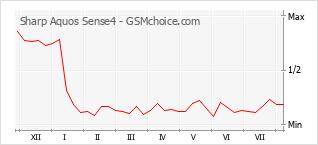 Диаграмма изменений популярности телефона Sharp Aquos Sense4