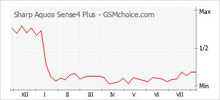 Popularity chart of Sharp Aquos Sense4 Plus