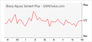 Диаграмма изменений популярности телефона Sharp Aquos Sense4 Plus