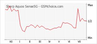 Diagramm der Poplularitätveränderungen von Sharp Aquos Sense5G