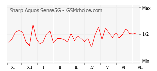 Popularity chart of Sharp Aquos Sense5G