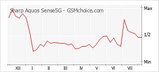 Gráfico de los cambios de popularidad Sharp Aquos Sense5G