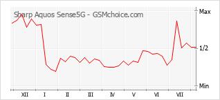 Le graphique de popularité de Sharp Aquos Sense5G