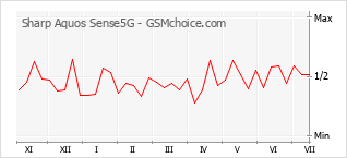 Populariteit van de telefoon: diagram Sharp Aquos Sense5G