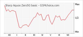 Diagramm der Poplularitätveränderungen von Sharp Aquos Zero5G basic