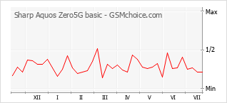Popularity chart of Sharp Aquos Zero5G basic