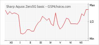 Диаграмма изменений популярности телефона Sharp Aquos Zero5G basic
