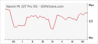 Gráfico de los cambios de popularidad Xiaomi Mi 10T Pro 5G