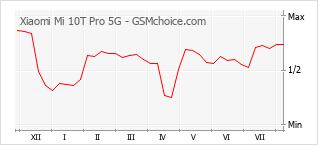 Grafico di modifiche della popolarità del telefono cellulare Xiaomi Mi 10T Pro 5G