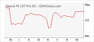Traçar mudanças de populariedade do telemóvel Xiaomi Mi 10T Pro 5G