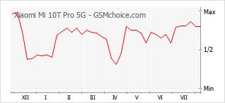 Диаграмма изменений популярности телефона Xiaomi Mi 10T Pro 5G