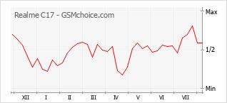 Gráfico de los cambios de popularidad Realme C17