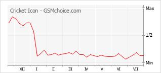 Gráfico de los cambios de popularidad Cricket Icon