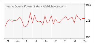 Diagramm der Poplularitätveränderungen von Tecno Spark Power 2 Air