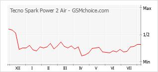 Gráfico de los cambios de popularidad Tecno Spark Power 2 Air