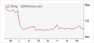 Gráfico de los cambios de popularidad LG Wing
