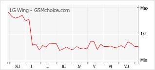Le graphique de popularité de LG Wing
