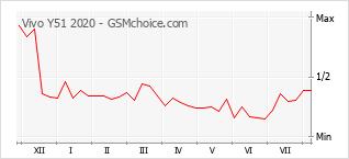 Gráfico de los cambios de popularidad Vivo Y51 2020